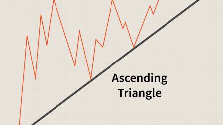 在 Pocket Option 上交易三角形模式的指南